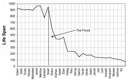 life-span-of-bible-patriarchs-before-after-the-flood