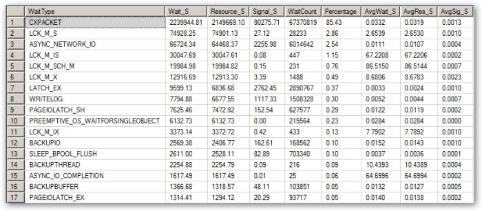 SQLServerWaitStats-Filtered-QA