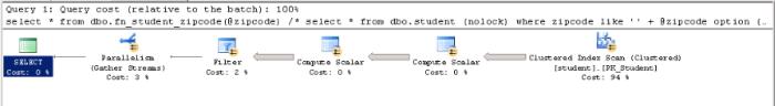 zipcode like variable (TVF)