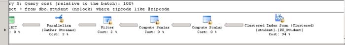 zipcode like variable