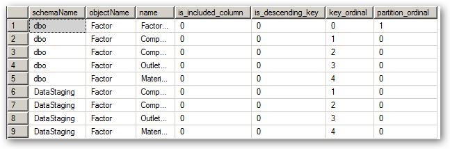 IndexColumns