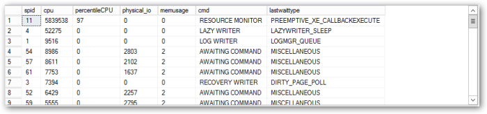 SessionProcessesOrderedByCPU