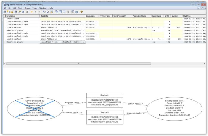 SQLServerProfiler-CapturedTrace