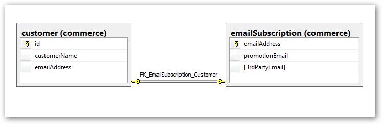 DataModel - ForeignKey