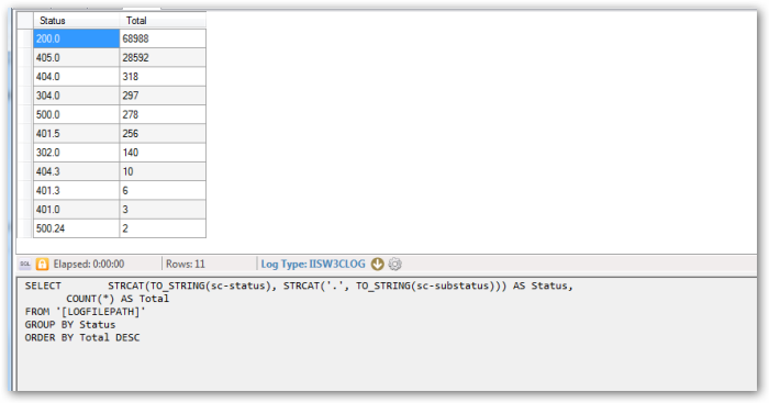 HTTPStatusCodeAggregated