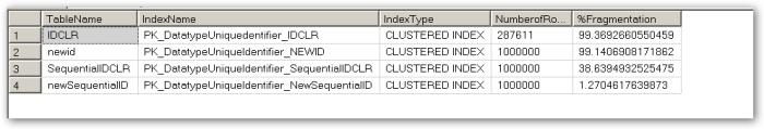 Indexfragmentation