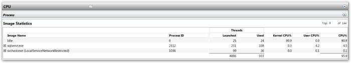 CPU-Process