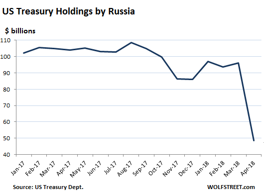 US-treasury-holdings-Russia-2018-04