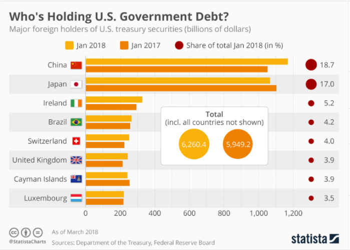whoIsHoldingUSGovernmentDebt_20181103_0913AM